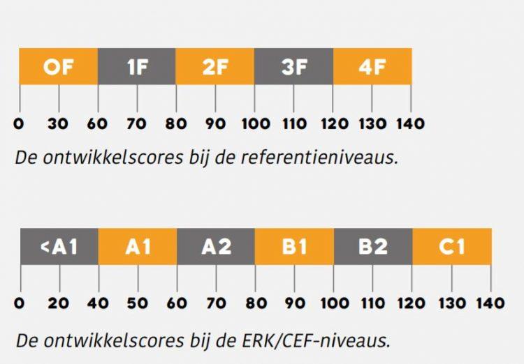 Ontwikkelscores referentieniveaus en ERK - JIJ! Leerlingvolgsysteem
