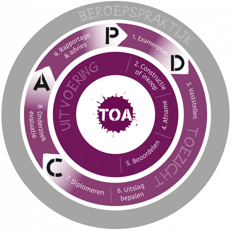 TOA Trainingen - PDCA Cyclus - Bureau ICE