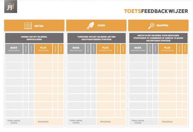 JIJ! Toetsing & Training - Toets feedbackwijzer - weten - doen - snappen