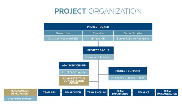 Project Organization LVS BES