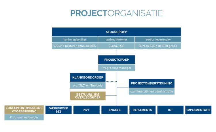 Projectorganisatie LVS BES