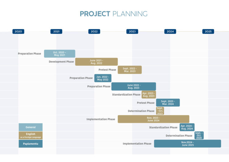 Project planning LVS BES