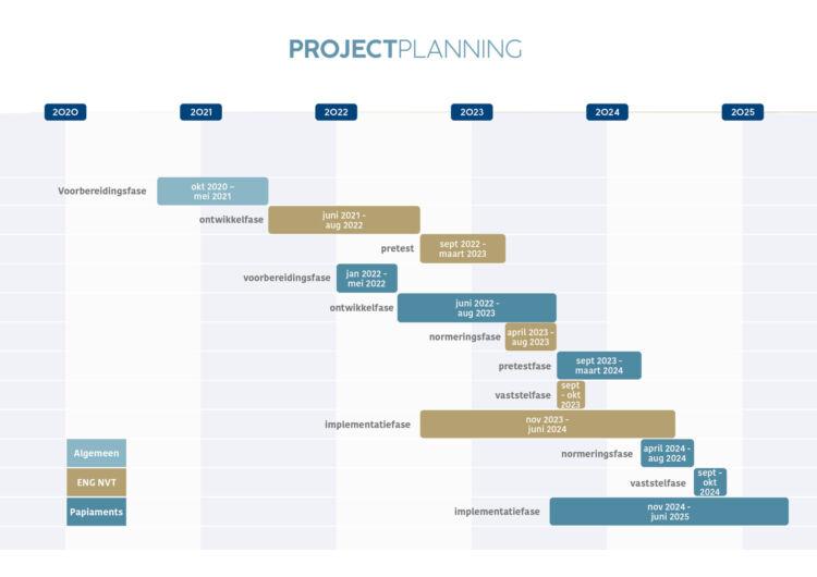 Projectplanning LVS BES
