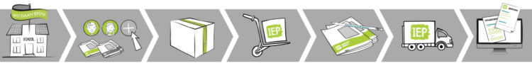 Proces IEP Eindtoets 2020